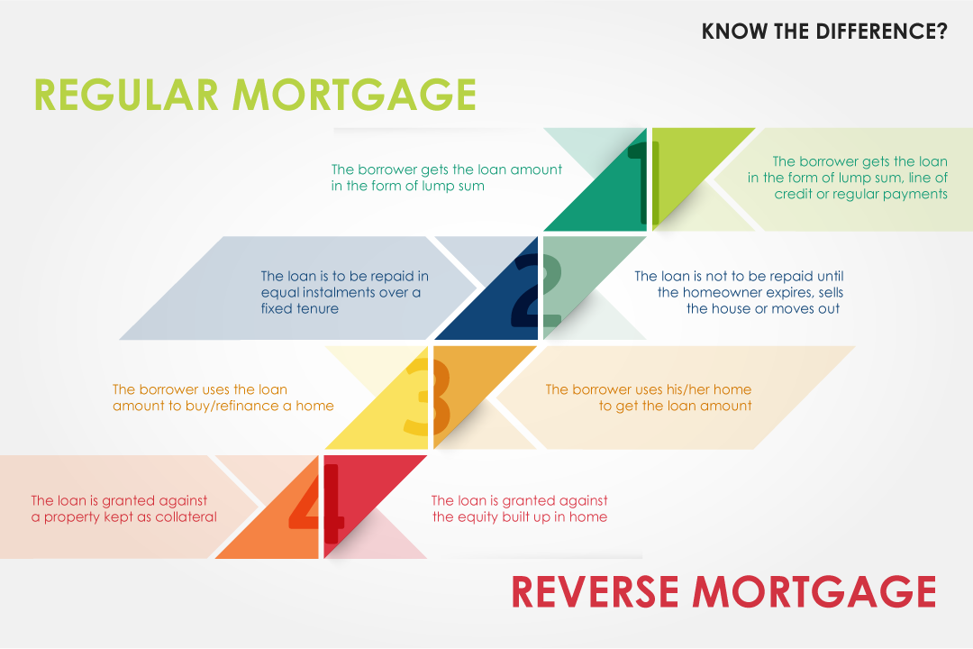 Reverse Mort... Reverse Mortgage Loan